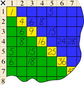 Square numbers appear along the diagonal of a standard multiplication table